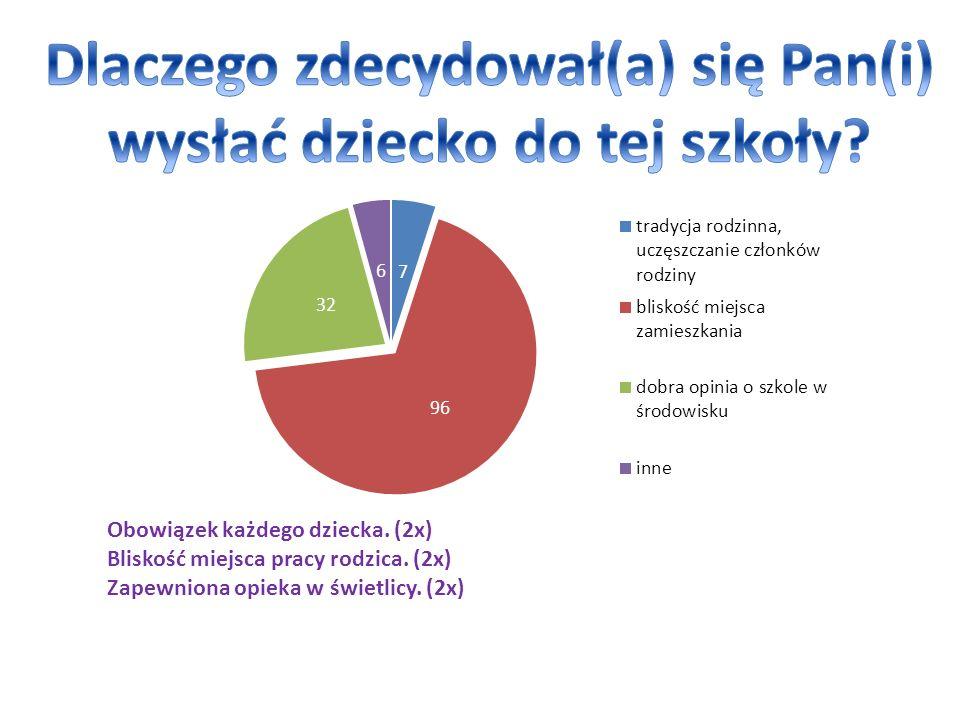 Obowiązek każdego dziecka. (2x) Bliskość miejsca pracy rodzica. (2x) Zapewniona opieka w świetlicy. (2x)