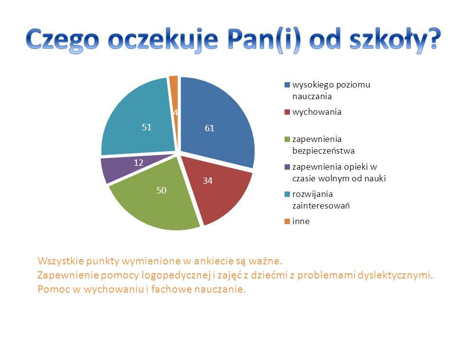 Wszystkie punkty wymienione w ankiecie są ważne. Zapewnienie pomocy logopedycznej i zajęć z dziećmi z problemami dyslektycznymi. Pomoc w wychowaniu i