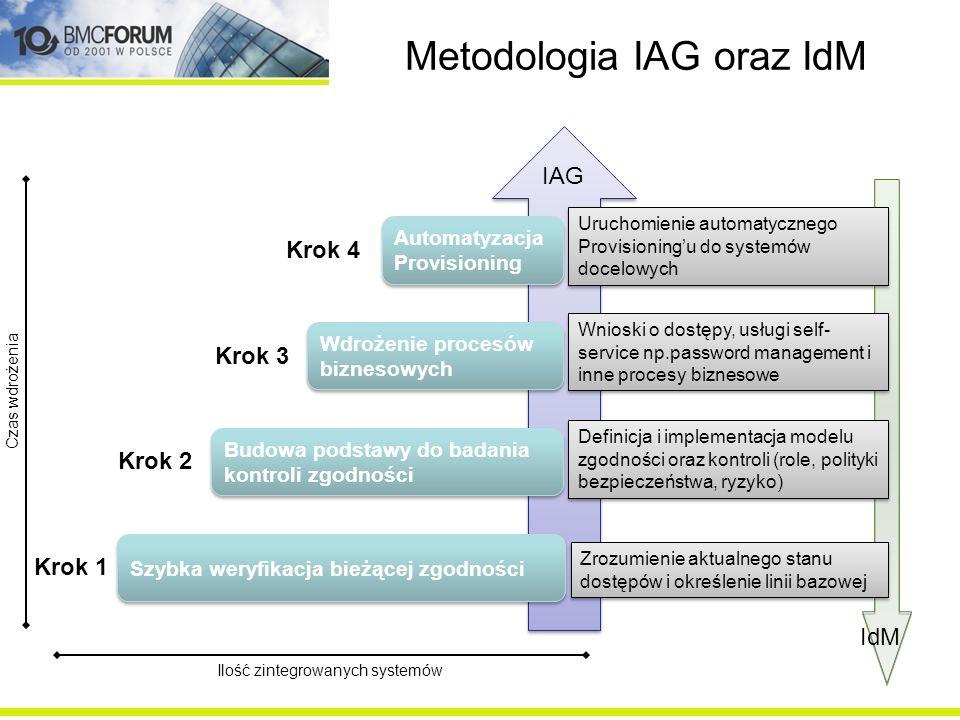Metodologia IAG oraz IdM Zrozumienie aktualnego stanu dostępów i określenie linii bazowej Szybka weryfikacja bieżącej zgodności Budowa podstawy do bad