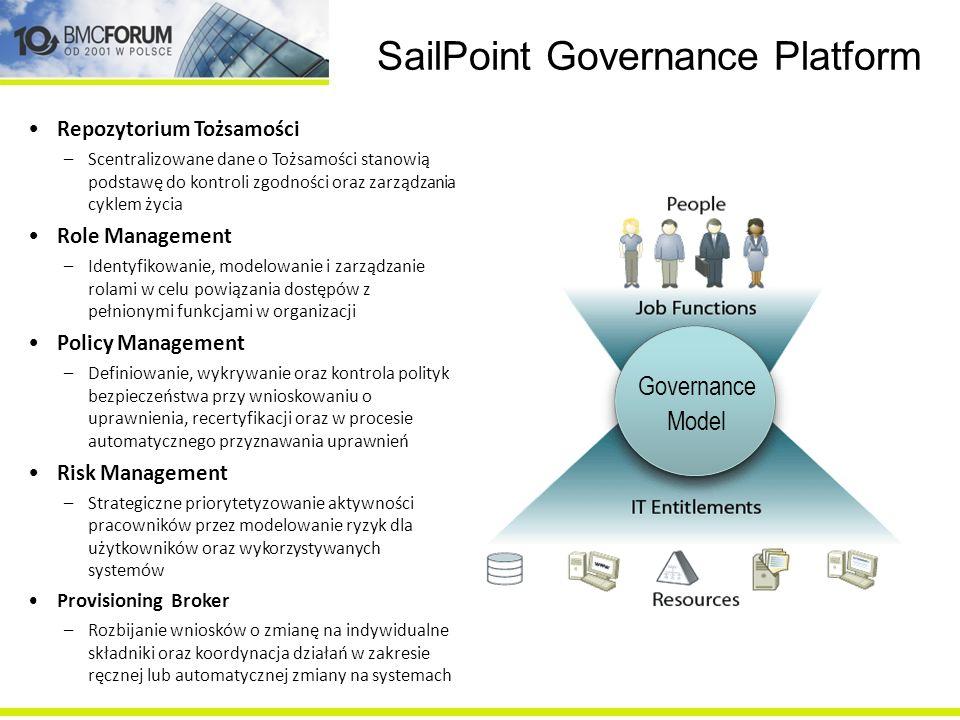 SailPoint Governance Platform Repozytorium Tożsamości –Scentralizowane dane o Tożsamości stanowią podstawę do kontroli zgodności oraz zarządzania cykl