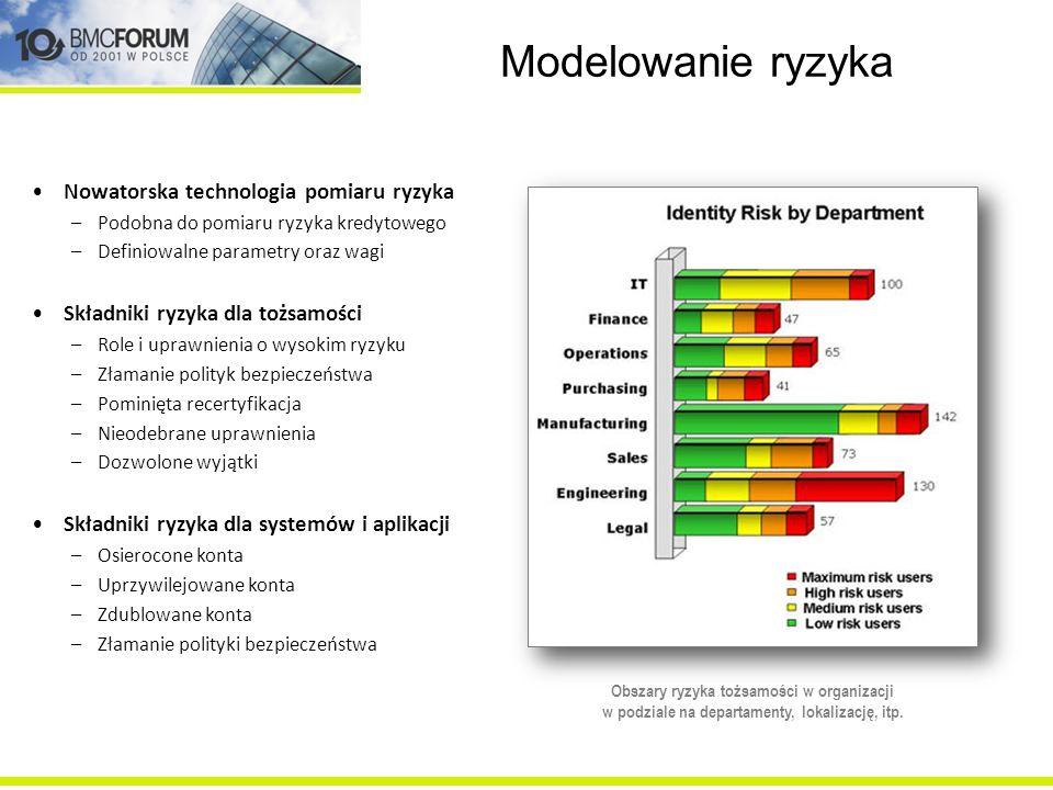 Modelowanie ryzyka Nowatorska technologia pomiaru ryzyka –Podobna do pomiaru ryzyka kredytowego –Definiowalne parametry oraz wagi Składniki ryzyka dla