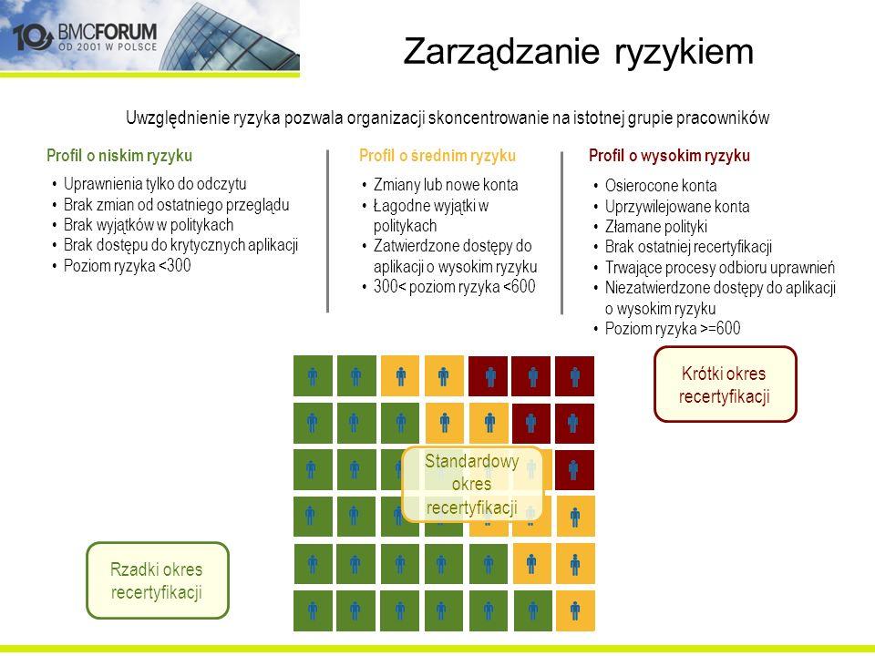 Zarządzanie ryzykiem Uprawnienia tylko do odczytu Brak zmian od ostatniego przeglądu Brak wyjątków w politykach Brak dostępu do krytycznych aplikacji