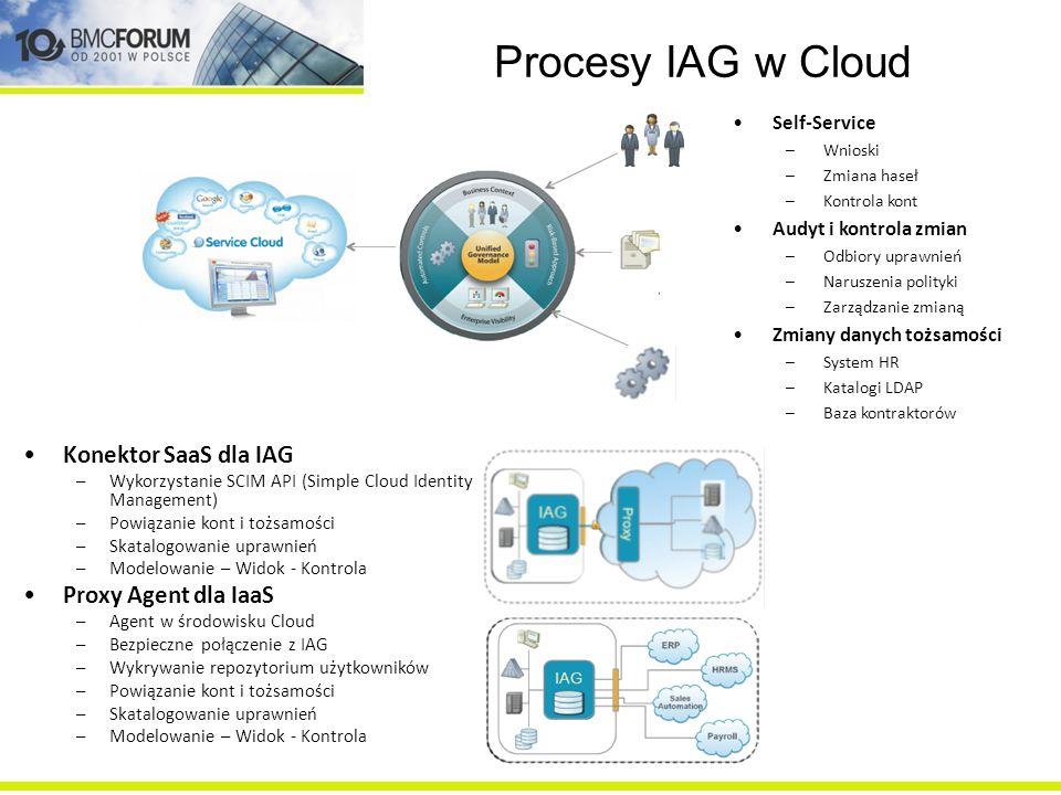 Procesy IAG w Cloud Konektor SaaS dla IAG –Wykorzystanie SCIM API (Simple Cloud Identity Management) –Powiązanie kont i tożsamości –Skatalogowanie upr
