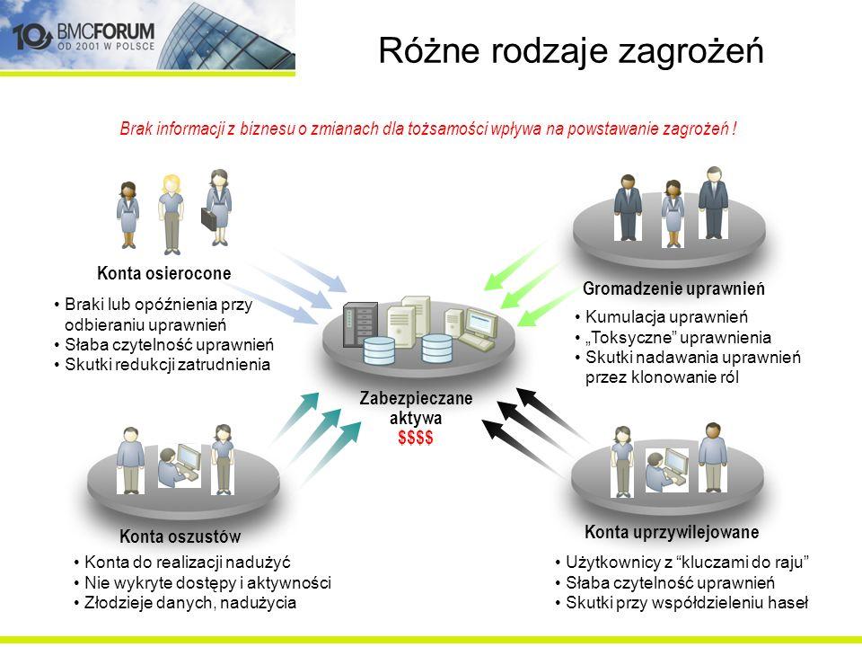 Potrzeba biznesowego narzędzia Wiele organizacji dostrzega chaos –Osobne silosy danych o tożsamościach –Brak jednoznacznego powiązania kont z tożsamościami –Występowanie kont zduplikowanych i duchów –Nieoznaczone konta systemowe i uprzywilejowane Centralny rejestr danych o wszystkich systemach jest kluczem do właściwej kontroli zgodności Multiple Applications Multiple Identity Sources Multiple Identity Name Spaces Shared Accounts Isolated Role Models Heterogeneous Infrastructure
