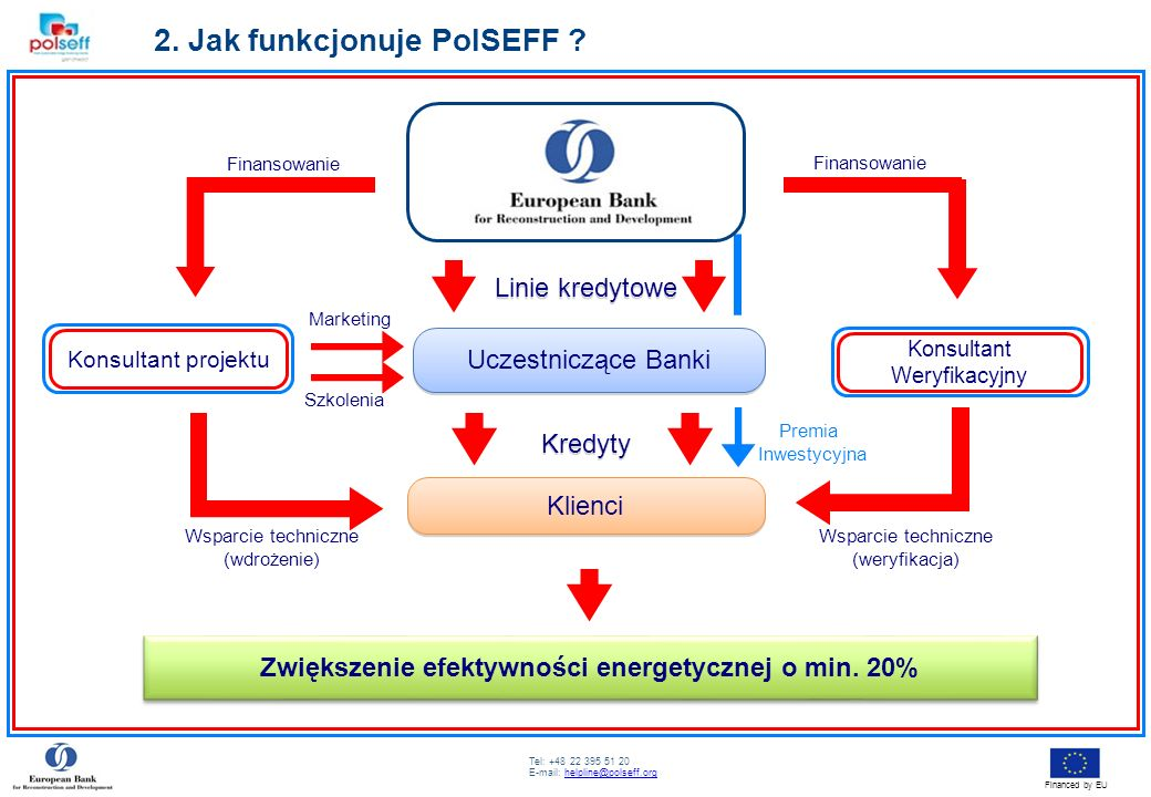 Tel: +48 22 395 51 20 E-mail: helpline@polseff.orghelpline@polseff.org Financed by EU 2. Jak funkcjonuje PolSEFF ? Uczestniczące Banki Klienci Zwiększ