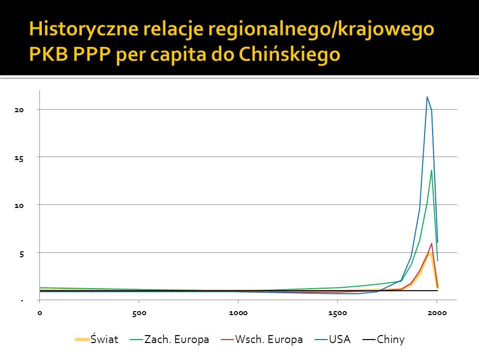 Perturbacje na rynkach finansowych wygasają Zachód spłaca długi Systemy emerytalne i inne instytucje państwa opiekuńczego stają się wypłacalne Procesy demograficzne przestają mieć znaczenie (?) Odradza się przewaga technologiczna i kompetencyjna Zachodu Utrzymanie uprzywilejowanego status quo w zakresie konsumpcji jest zapewnione Przy okazji, Polska szybko wyrównuje do najlepszych