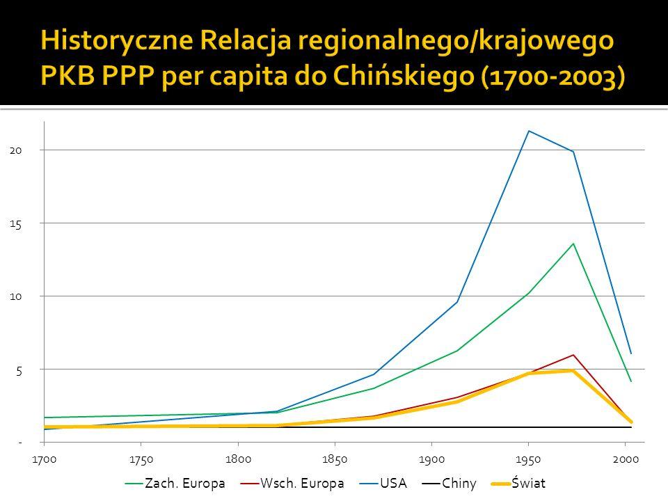 Konsumpcyjna przewaga USA nad Europą (obsesja UE), jest strategicznie nieistotna Relacja 3:2 ukształtowała się w początku XIX wieku i tak sobie trwa Wyzwanie przychodzi ze Wschodu W ostatnich dekadach spada pozycja całego Zachodu wobec Chin Spada dużo gwałtowniej niż kiedyś rosła Przy obecnych trendach, w okresie potrzebnym na podwojenie konsumpcji europejczyka (ok.