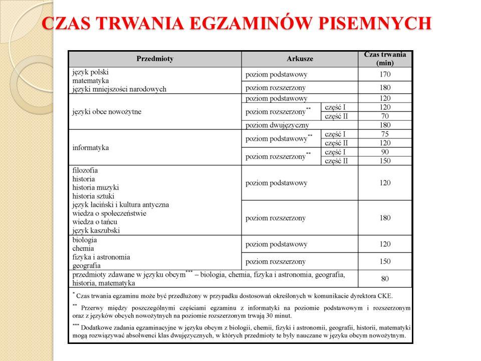 naklejeniu naklejki na pierwszej stronie karty odpowiedzi w miejscu opisanym Miejsce na naklejkę z nr PESEL.