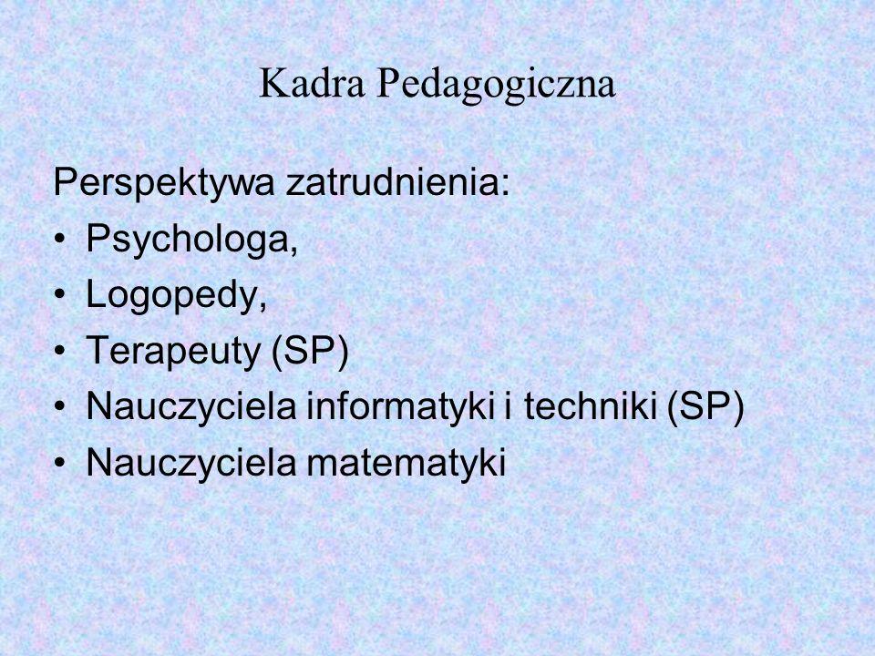 Kadra Pedagogiczna Perspektywa zatrudnienia: Psychologa, Logopedy, Terapeuty (SP) Nauczyciela informatyki i techniki (SP) Nauczyciela matematyki