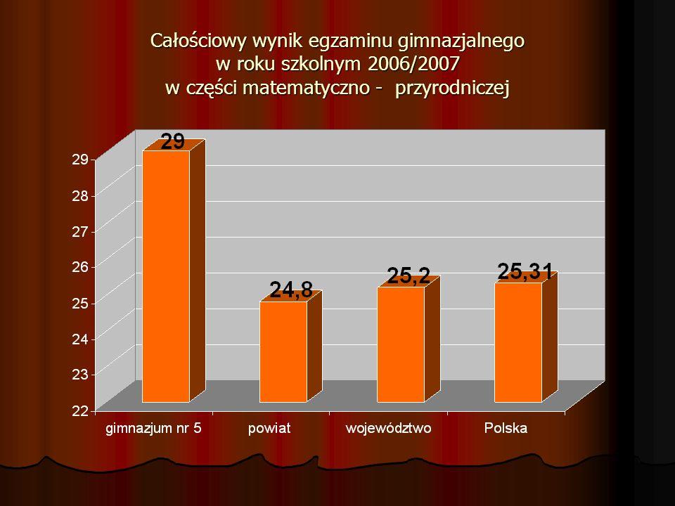 Całościowy wynik egzaminu gimnazjalnego w roku szkolnym 2006/2007 w części matematyczno - przyrodniczej