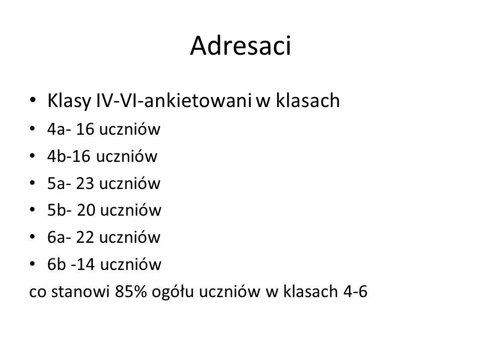 Adresaci Klasy IV-VI-ankietowani w klasach 4a- 16 uczniów 4b-16 uczniów 5a- 23 uczniów 5b- 20 uczniów 6a- 22 uczniów 6b -14 uczniów co stanowi 85% ogó