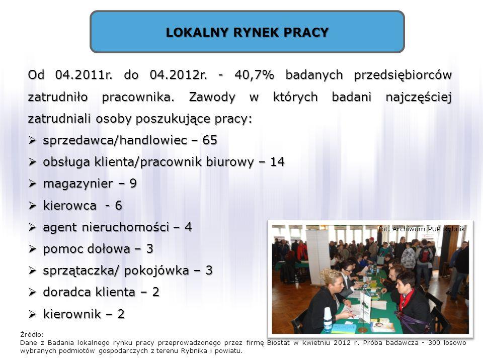 LOKALNY RYNEK PRACY Od 04.2011r. do 04.2012r. - 40,7% badanych przedsiębiorców zatrudniło pracownika. Zawody w których badani najczęściej zatrudniali