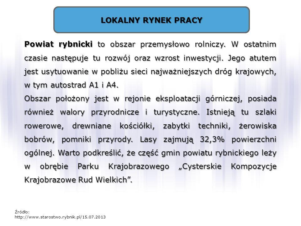 LOKALNY RYNEK PRACY Powiat rybnicki to obszar przemysłowo rolniczy. W ostatnim czasie następuje tu rozwój oraz wzrost inwestycji. Jego atutem jest usy