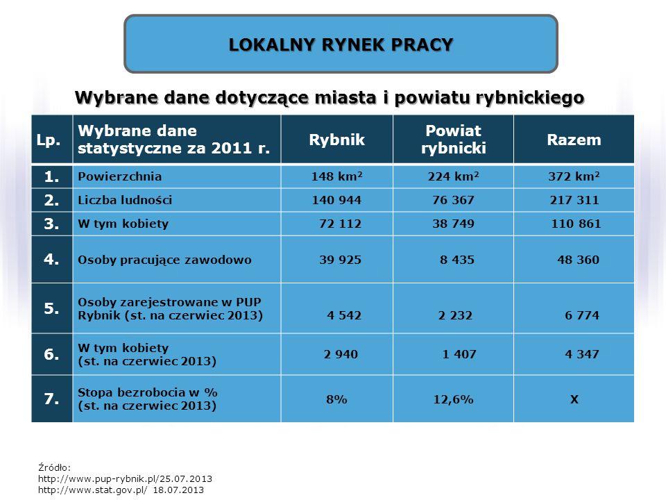 LOKALNY RYNEK PRACY Lp. Wybrane dane statystyczne za 2011 r. Rybnik Powiat rybnicki Razem 1. Powierzchnia148 km 2 224 km 2 372 km 2 2. Liczba ludności