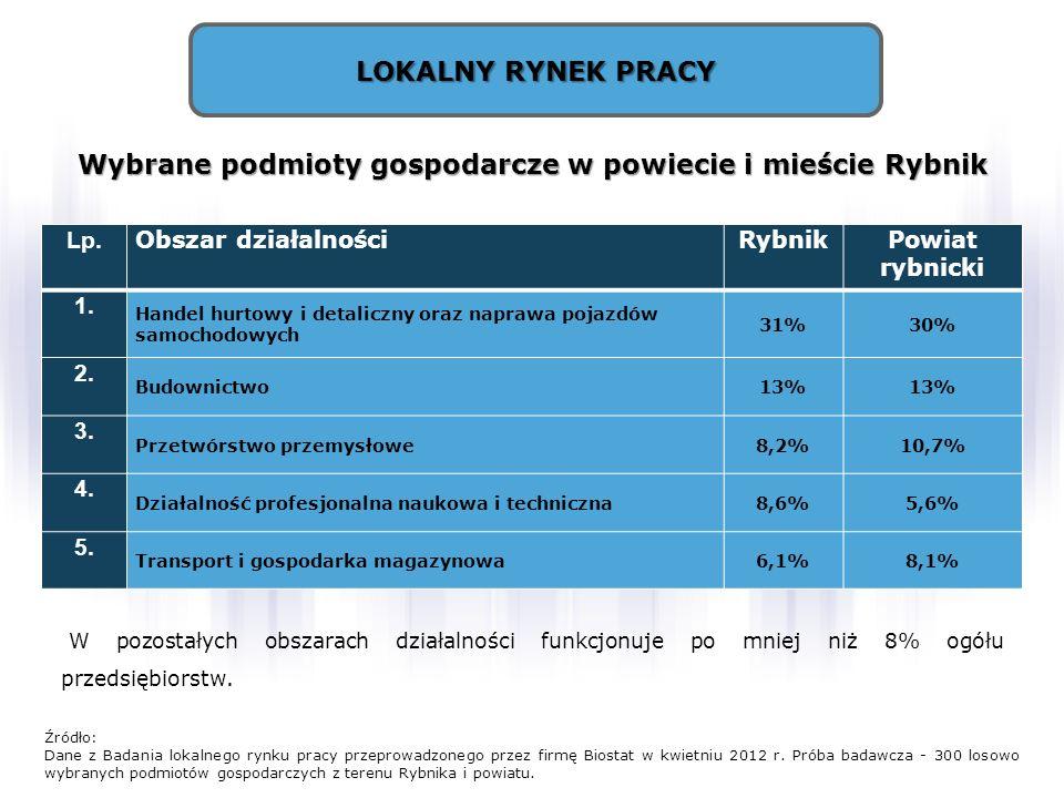 LOKALNY RYNEK PRACY Źródło: Dane z Badania lokalnego rynku pracy przeprowadzonego przez firmę Biostat w kwietniu 2012 r. Próba badawcza - 300 losowo w
