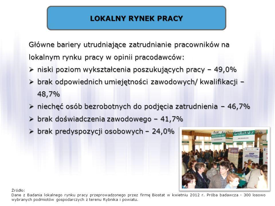 LOKALNY RYNEK PRACY Główne bariery utrudniające zatrudnianie pracowników na lokalnym rynku pracy w opinii pracodawców: niski poziom wykształcenia posz
