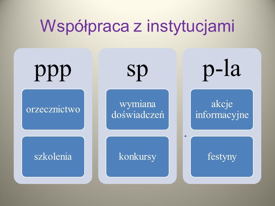 Współpraca z instytucjami ppp orzecznictwoszkolenia sp wymiana doświadczeń konkursy p-la akcje informacyjne festyny