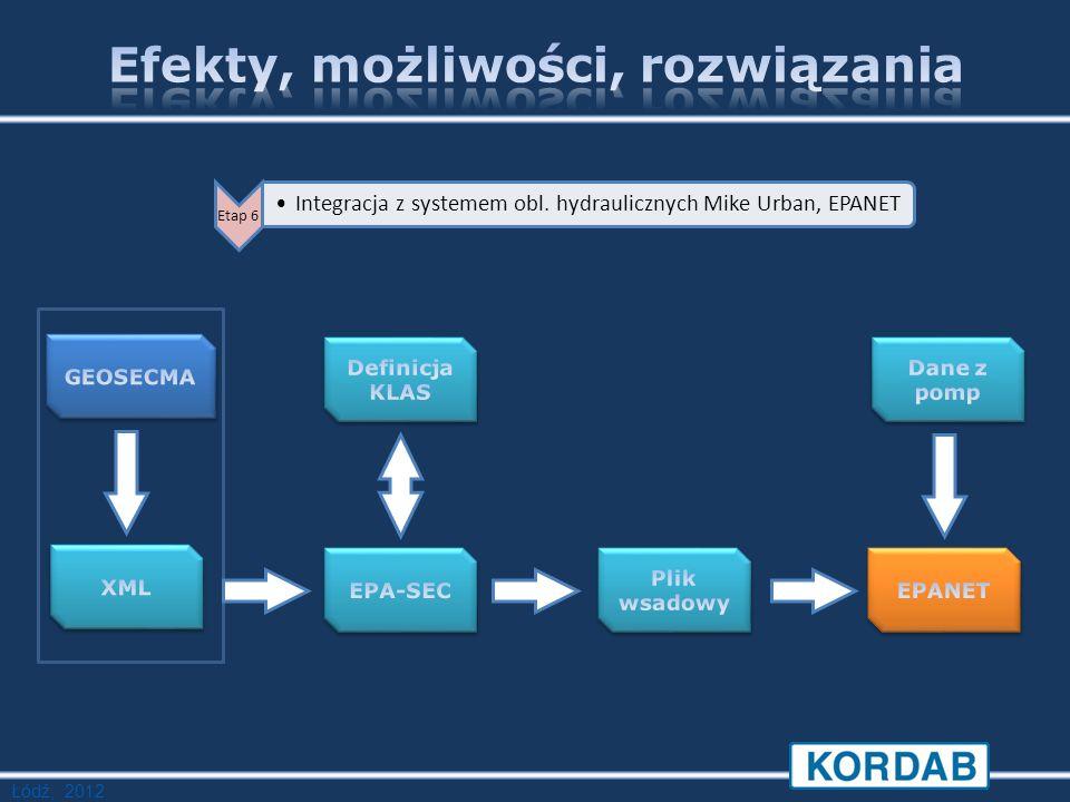 Łódź, 2012 Etap 6 Integracja z systemem obl. hydraulicznych Mike Urban, EPANET