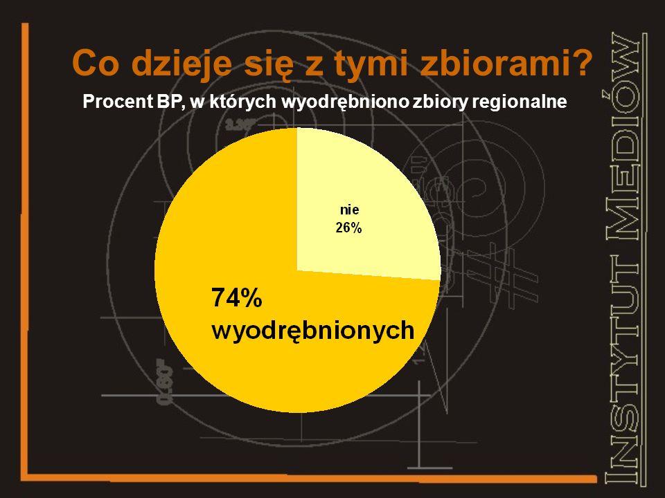 Czy powiaty różnią się Średnia ilość rodz. dokumentów w BP powiatu