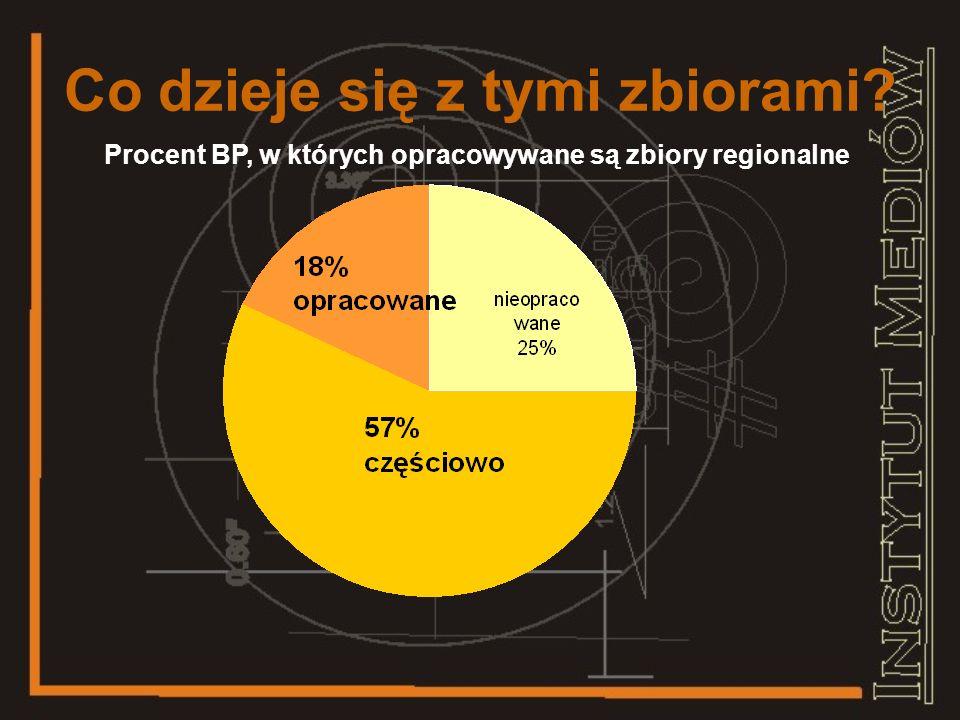 Co dzieje się z tymi zbiorami Procent BP, w których wyodrębniono zbiory regionalne