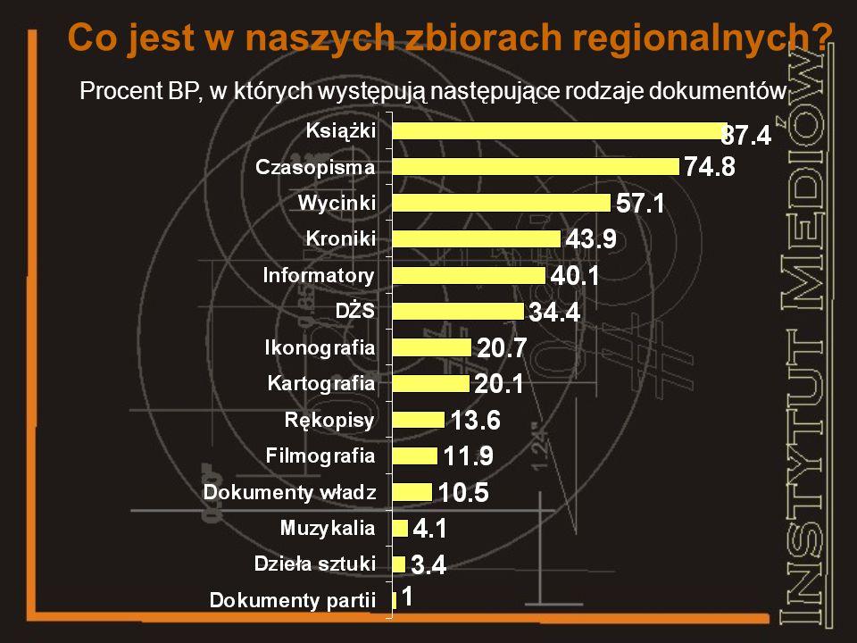 10 i więcej rodzajów dokumentów regionalnych 13 najzasobniejszych bibliotek Sierpc (m)sierpecki Różan (mw)makowski Pułtusk (mw)pułtuski Wyszków (mw)wyszkowski Zabrodzie (w)wyszkowski Ostrołęka (m)ostrołęcki Siedlce (m)siedlecki Legionowo (m)legionowski Mińsk Mazowiecki (m)miński Mrozy (w)miński Nowy Dwór Mazowiecki (m)nowodworski Gniewoszów (w)kozienicki Iłża (mw)radomski