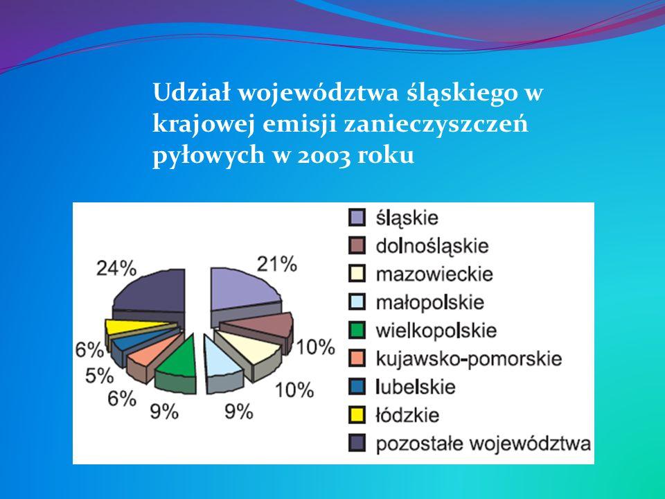Udział województwa śląskiego w krajowej emisji zanieczyszczeń pyłowych w 2003 roku