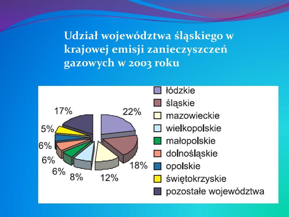 Udział województwa śląskiego w krajowej emisji zanieczyszczeń gazowych w 2003 roku