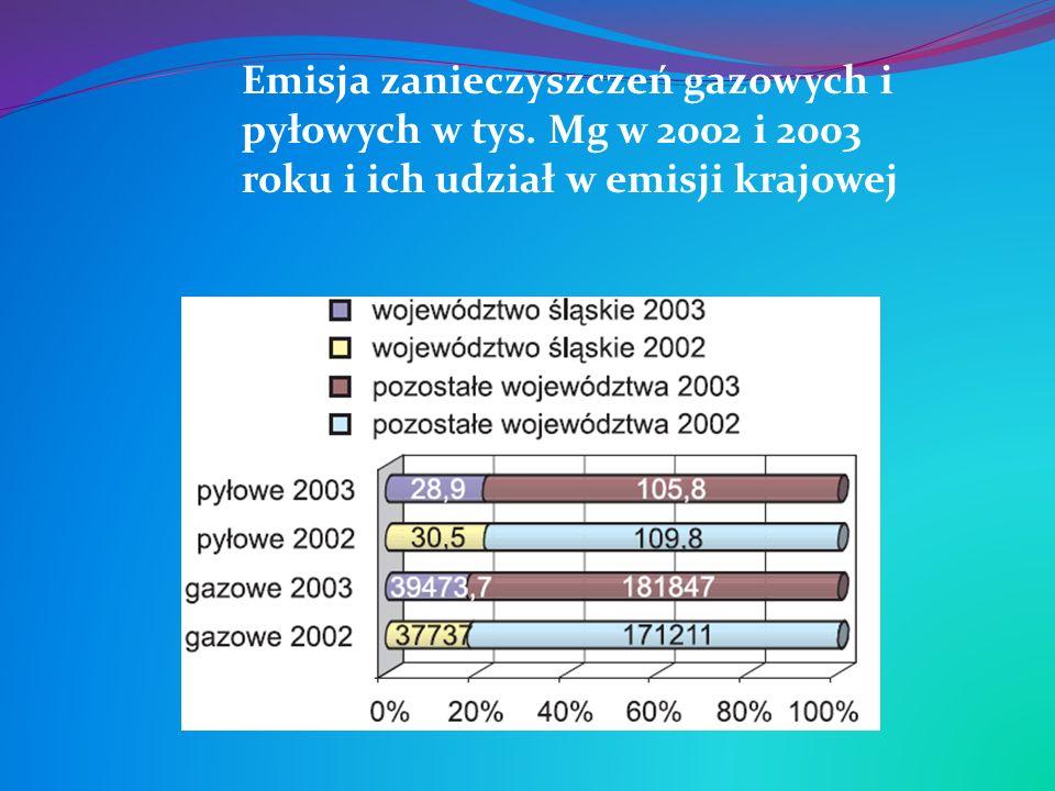 Emisja zanieczyszczeń gazowych i pyłowych w tys. Mg w 2002 i 2003 roku i ich udział w emisji krajowej
