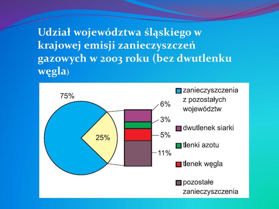 Udział województwa śląskiego w krajowej emisji zanieczyszczeń gazowych w 2003 roku (bez dwutlenku węgla )