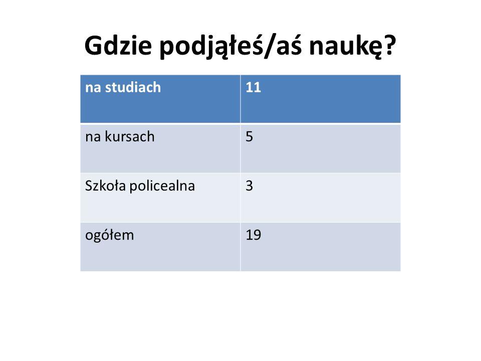 Gdzie podjąłeś/aś naukę na studiach11 na kursach5 Szkoła policealna3 ogółem19