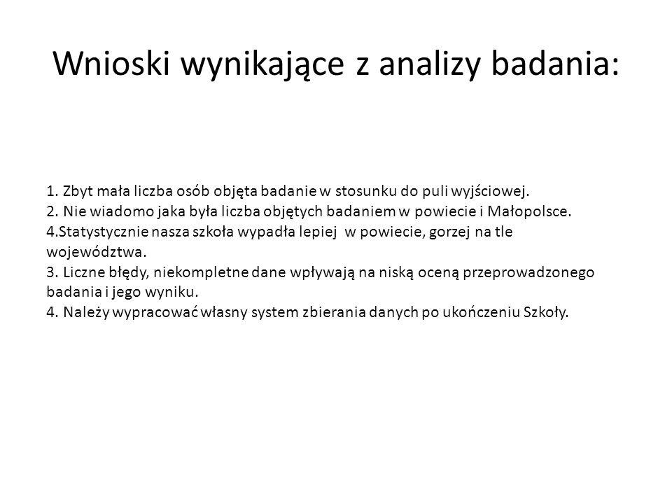 Wnioski wynikające z analizy badania: 1.