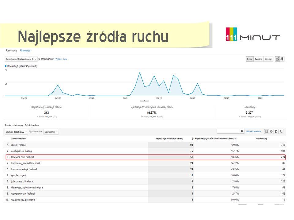Strona 111minut.pl (13.04 -07.06.2012) 2110 unikalnych użytkowników i 3307 odwiedzin. Na szkolenia zapisało się 470 osób. W szkoleniach realnie wzięło