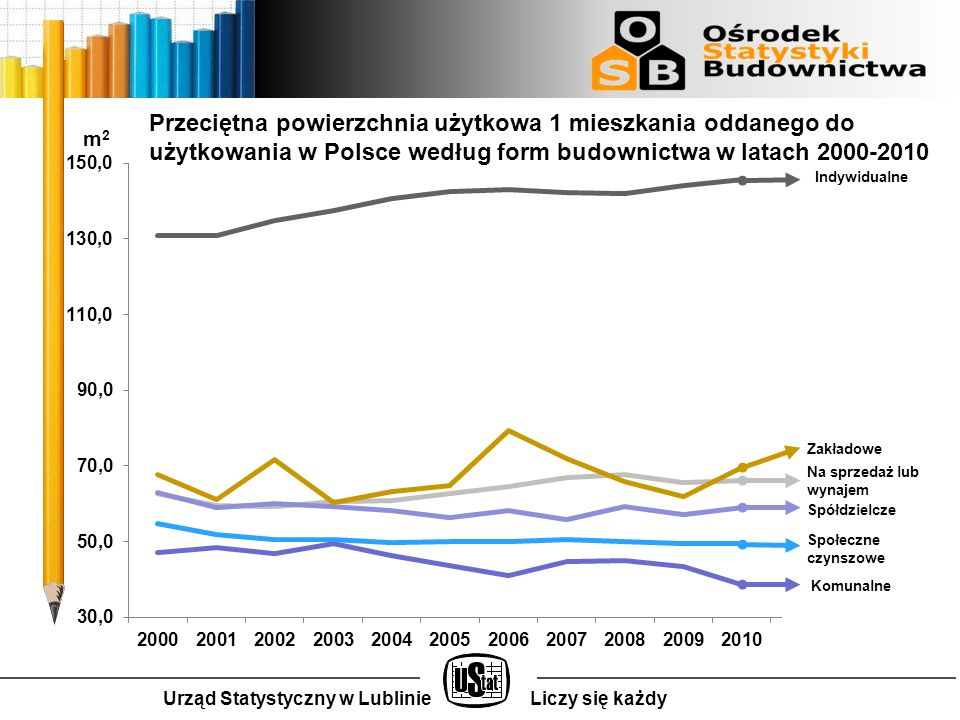 Urząd Statystyczny w LublinieLiczy się każdy Przeciętna powierzchnia użytkowa 1 mieszkania oddanego do użytkowania w Polsce według form budownictwa w latach 2000-2010 Indywidualne Spółdzielcze Społeczne czynszowe Komunalne