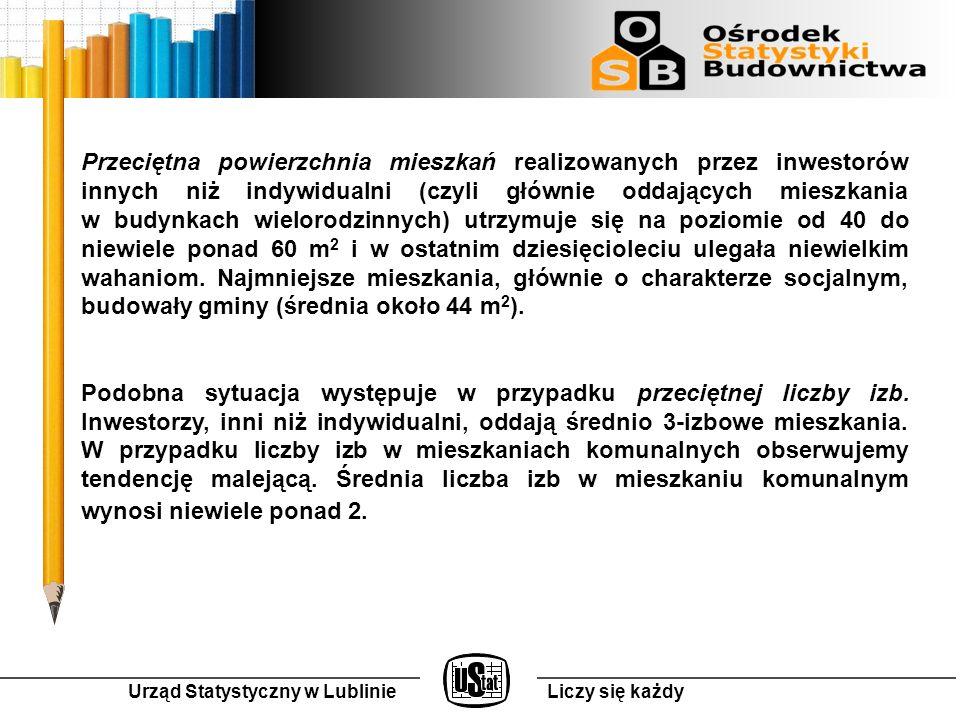 Urząd Statystyczny w LublinieLiczy się każdy Przeciętna powierzchnia mieszkań realizowanych przez inwestorów innych niż indywidualni (czyli głównie oddających mieszkania w budynkach wielorodzinnych) utrzymuje się na poziomie od 40 do niewiele ponad 60 m 2 i w ostatnim dziesięcioleciu ulegała niewielkim wahaniom.