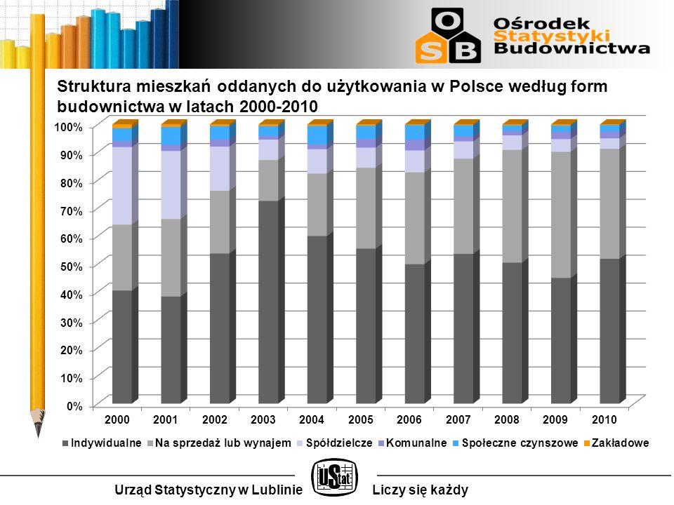 Urząd Statystyczny w LublinieLiczy się każdy Struktura mieszkań oddanych do użytkowania w Polsce według form budownictwa w latach 2000-2010