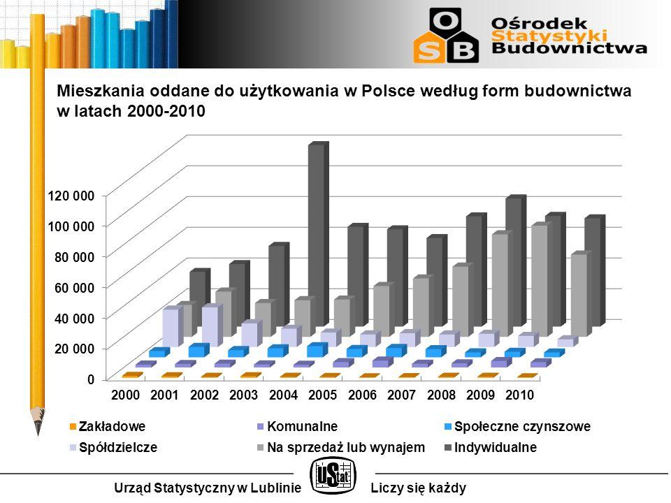 Urząd Statystyczny w LublinieLiczy się każdy Zmiany strukturalne form budownictwa : Wzrost udziału deweloperów (z 23,6% w 2000 roku do 39,4% w 2010, największy udział zanotowany w 2009 roku wyniósł 45,2%); Spadek udziału budownictwa spółdzielczego (z 27,8% w 2000 roku do 3,72% w 2010), i budownictwa społecznego czynszowego realizowanego przez TBS (największy udział - 6,7% zanotowano w 2004 roku, natomiast w ostatnich 3 latach udział ten wynosi około 2%); Budownictwo komunalne realizowane ze środków gmin utrzymuje się na niskim poziomie (jego udział wynosi około 2-3%) i nie widać tendencji wzrostowych, Budownictwo zakładowe ma charakter marginalny i utrzymuje się na zbliżonym poziomie od lat (udział mieszkań zakładowych nie przekracza 1% ogółu; średnio rocznie w latach 2000-2010 oddawano 651 mieszkań zakładowych, ale w 2010 oddano takich mieszkań tylko 290).