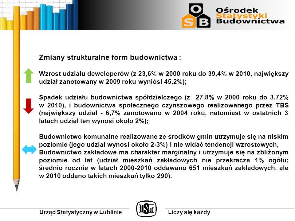 Urząd Statystyczny w LublinieLiczy się każdy Dziękujemy Zofia Kurlej Agnieszka Nocko
