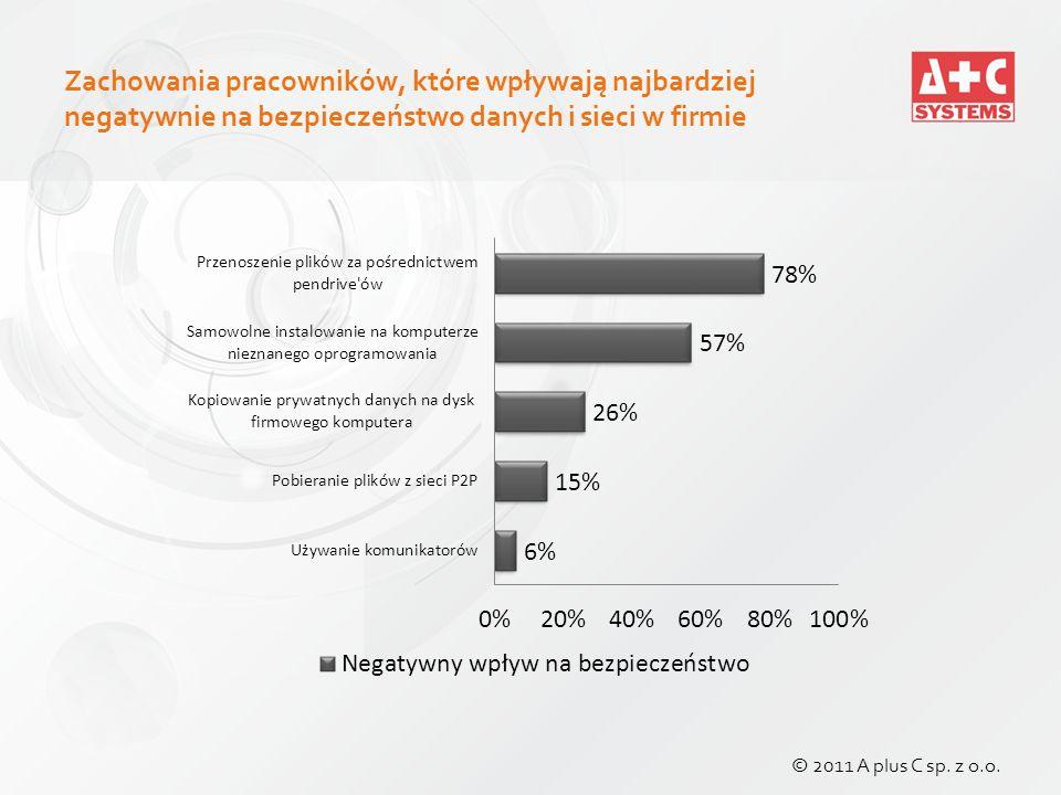 Zachowania pracowników, które wpływają najbardziej negatywnie na bezpieczeństwo danych i sieci w firmie © 2011 A plus C sp.