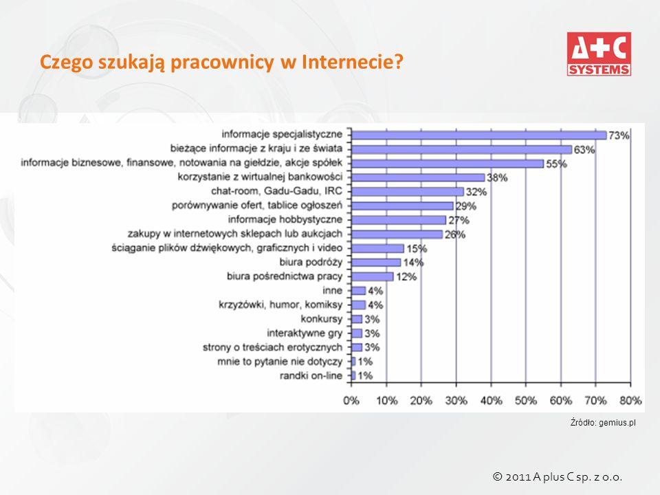 Czego szukają pracownicy w Internecie Źródło: gemius.pl © 2011 A plus C sp. z o.o.