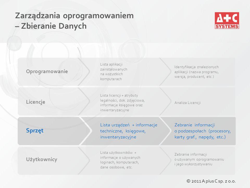 Zarządzanie wyposażeniem Ewidencja i zarządzanie dowolnym sprzętem Raporty inwentaryzacyjne, księgowe, finansowe, etc.