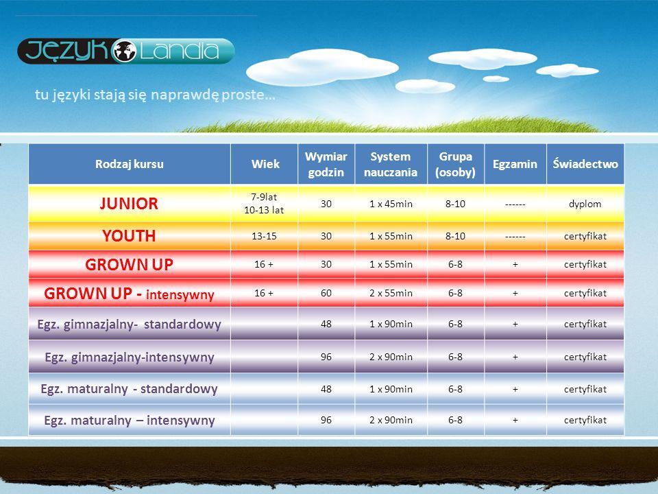 tu języki stają się naprawdę proste… Rodzaj kursu Wiek Wymiar godzin System nauczania Grupa (osoby) EgzaminŚwiadectwo JUNIOR 7-9lat 10-13 lat 301 x 45min8-10------dyplom YOUTH 13-15301 x 55min8-10------certyfikat GROWN UP 16 +301 x 55min6-8+certyfikat GROWN UP - intensywny 16 +602 x 55min6-8+certyfikat Egz.