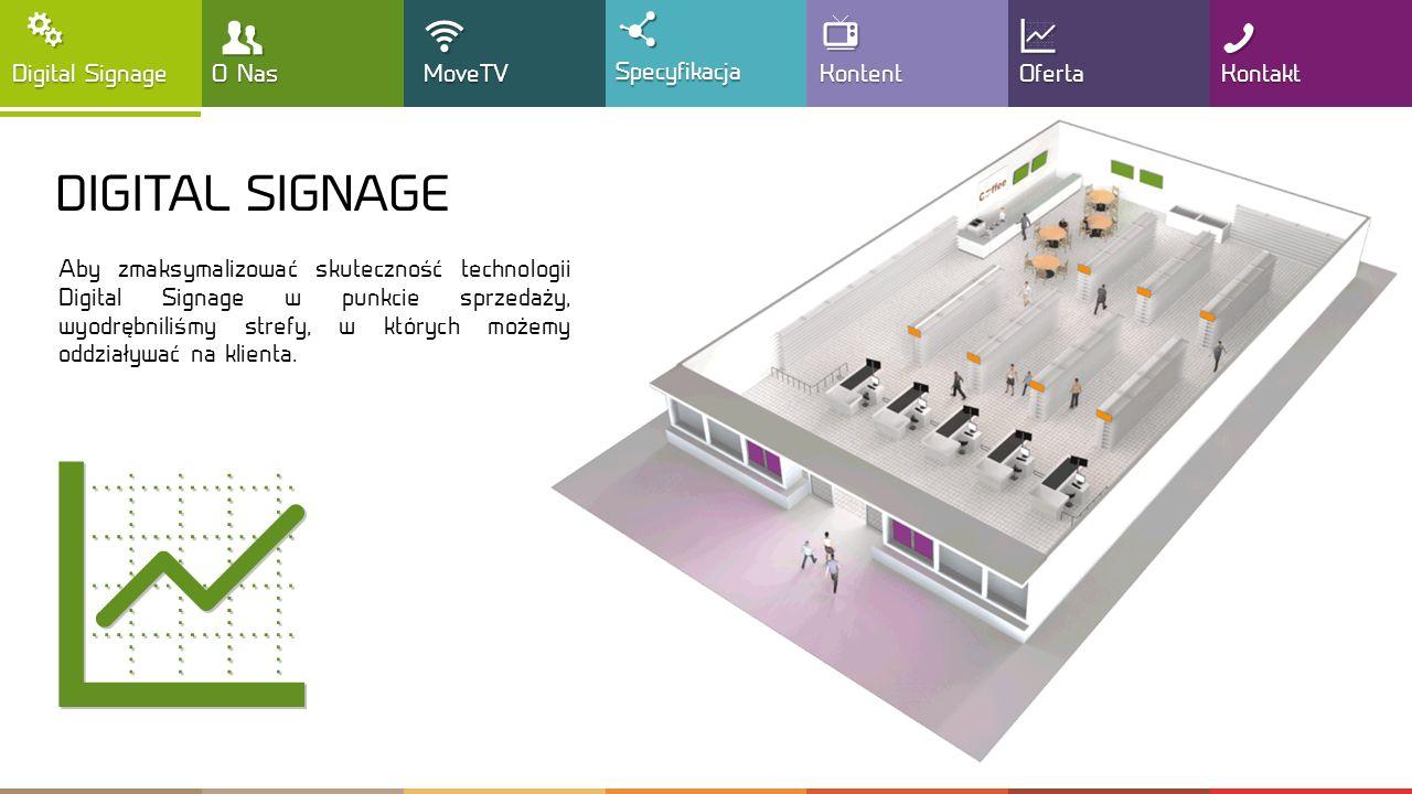 DIGITAL SIGNAGE Aby zmaksymalizować skuteczność technologii Digital Signage w punkcie sprzedaży, wyodrębniliśmy strefy, w których możemy oddziaływać na klienta.