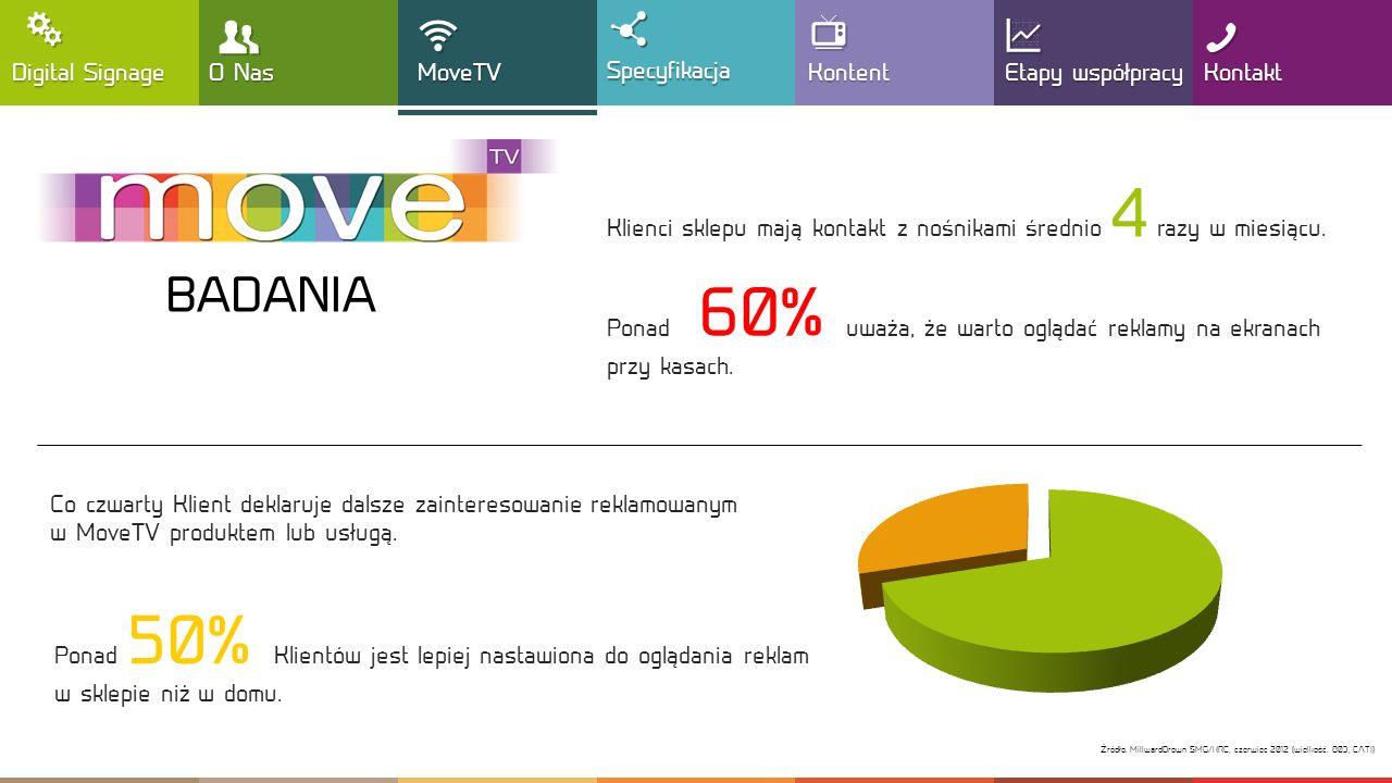 68% Kontakt Etapy współpracy G G ! ! Nośnik komunikacji z Konsumentami odwiedzającymi sieć handlową TESCO Ekrany umieszczone są bezpośrednio w strefie