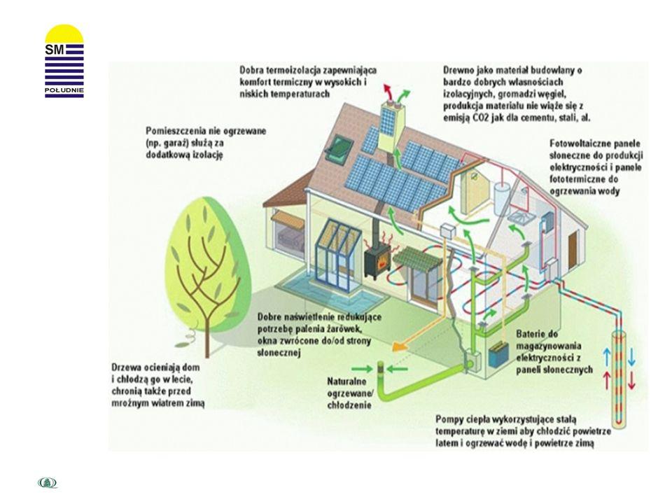 Dom pasywny to dom, który nie wymaga ogrzewania jest tańszy w utrzymaniu, zmniejszenia niekorzystnego wpływy na klimat, dom pasywny to niezależność
