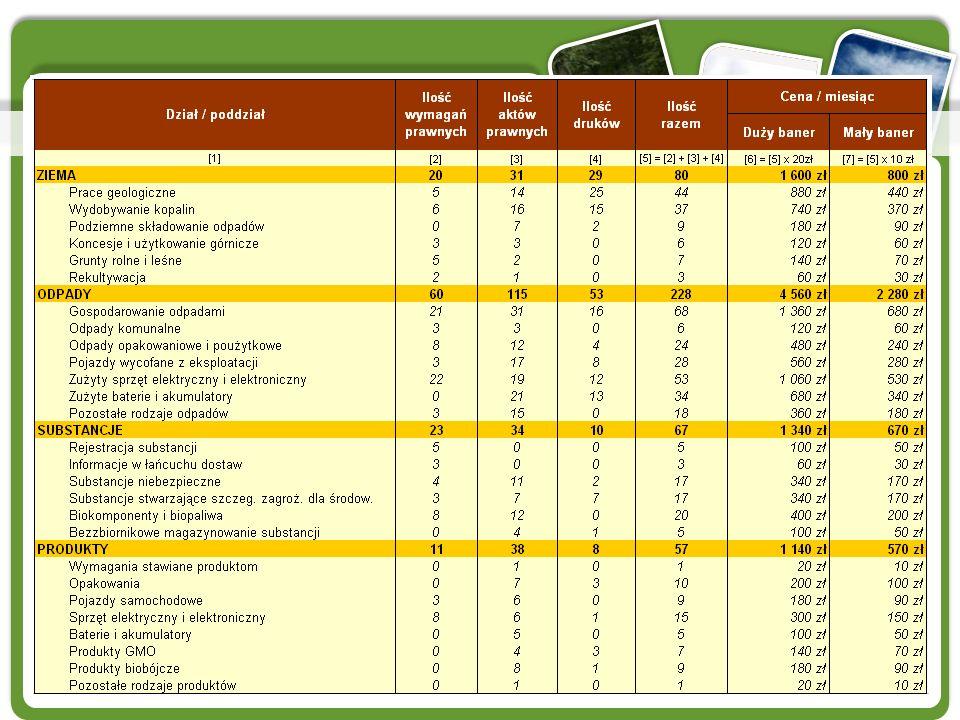 www.wymagania-prawne.pl Cennik na dzień 28.02.2011 r. * ceny netto, nie zawierają kosztu wykonania banerów