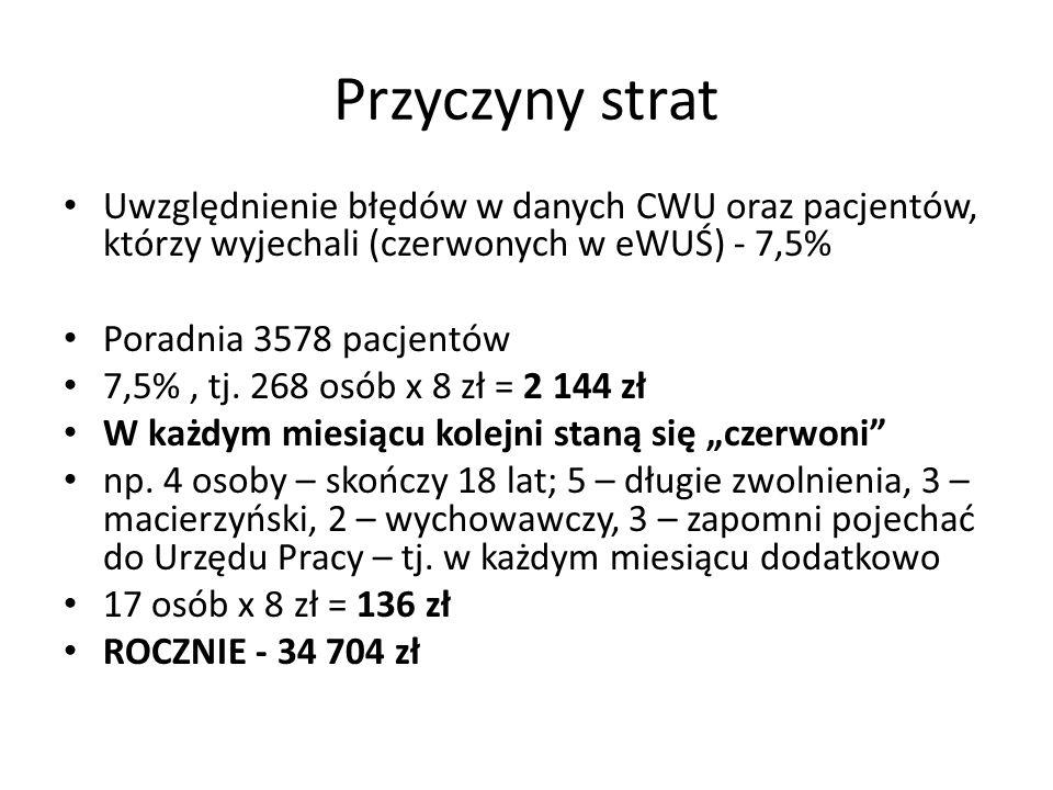 Przyczyny strat Uwzględnienie błędów w danych CWU oraz pacjentów, którzy wyjechali (czerwonych w eWUŚ) - 7,5% Poradnia 3578 pacjentów 7,5%, tj.