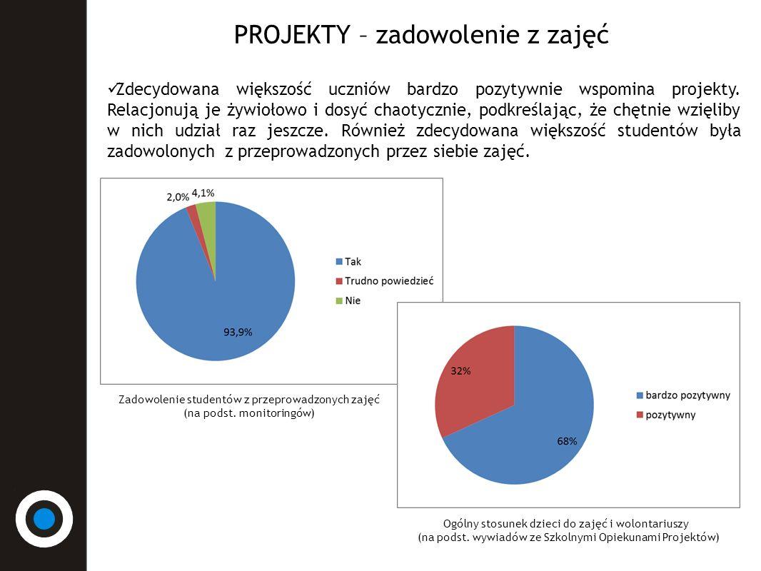 PROJEKTY – zadowolenie z zajęć Zdecydowana większość uczniów bardzo pozytywnie wspomina projekty.