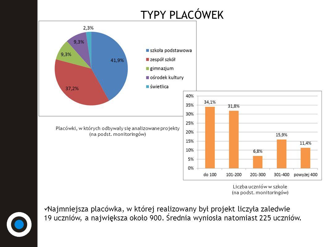 TYPY PLACÓWEK Placówki, w których odbywały się analizowane projekty (na podst.