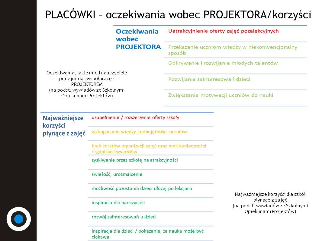 PLACÓWKI – informacja o Programie Wiedza nauczycieli na temat PROJEKTORA (na podst.
