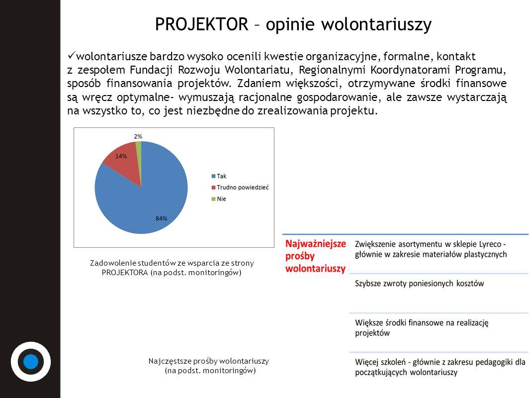 PROJEKTOR – opinie wolontariuszy Niemal wszyscy byli wolontariusze polecają PROJEKTORA innym.